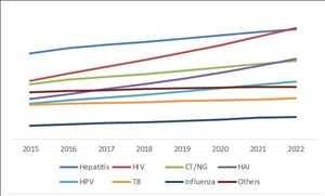 Mercado global de enfermedades infecciosas IVD