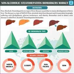 Mercado global de biomarcadores de esteatohepatitis no alcohólica