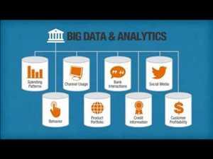 Análisis de Big Data en la banca Mercado