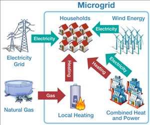 Sistemas de generación de energía distribuida Mercado