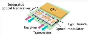 Transceptor de fotónica de silicio