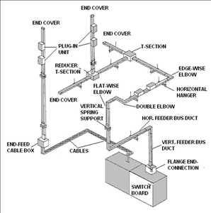 Canalizaciones de barras colectoras tridimensionales