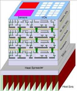 Circuito integrado tridimensional